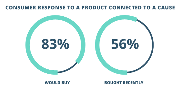 "In Cone Communication/Ebiquity's 2015 Global CSR Report, 83% of surveyed consumers indicated that they would purchase a product if it was in support of a cause; 56% have done so in the past 12 months. (2)   (2) ""2015 Cone Communications/Ebiquity Global CSR Reports."" Cone Communications: Boston (2015): 20-21."