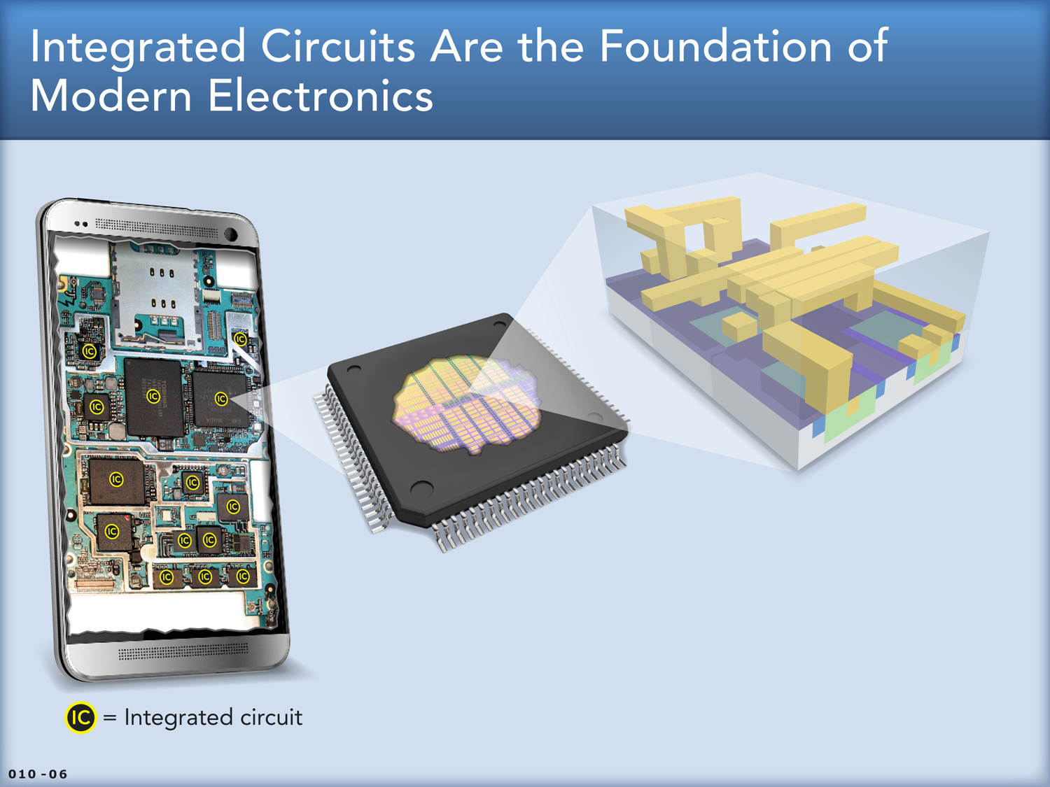 Illustrating the electrical engineering components inside each chip
