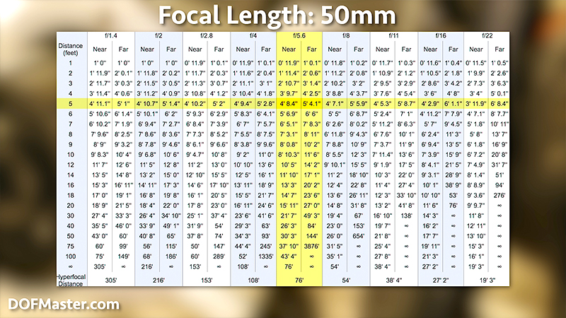 Checking the f-stop with the focus distance to determine the depth of field for a shot.