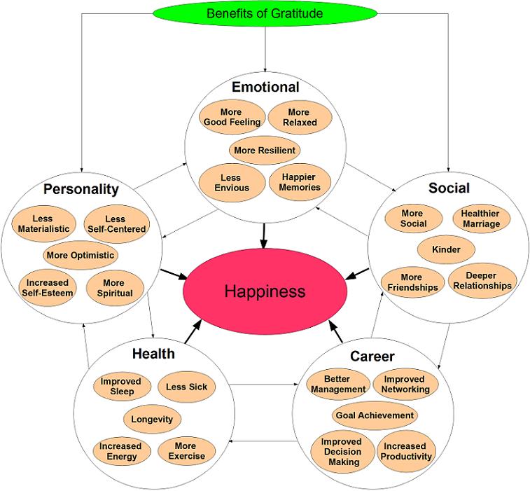 Image Source : http://happierhuman.com/benefits-of-gratitude/