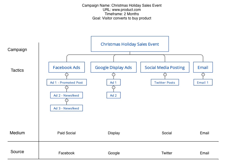 Christmas Holiday Sales Event Campaign Example