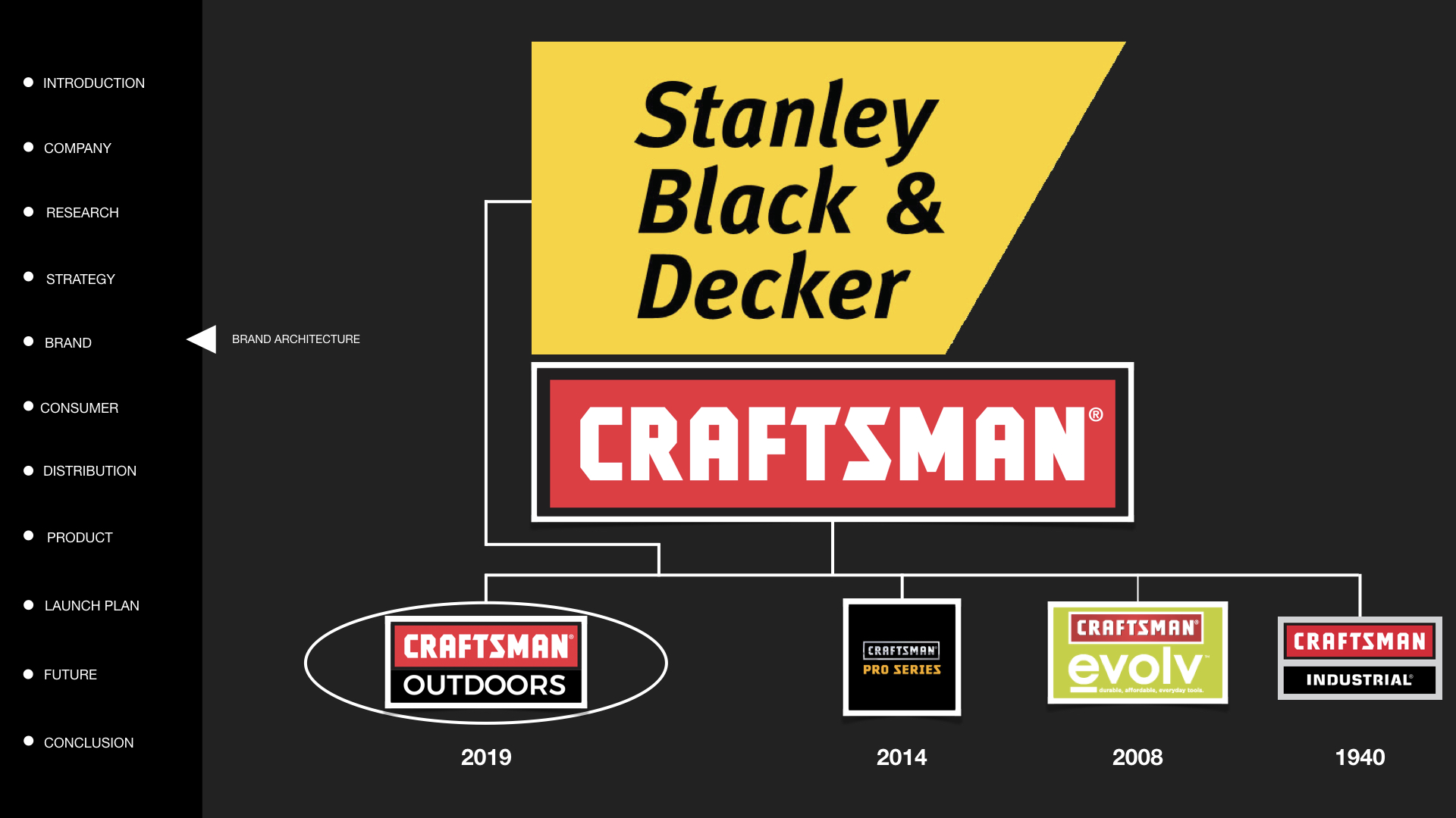 CRAFTSMAN BRAND EXTENSION.019.jpeg