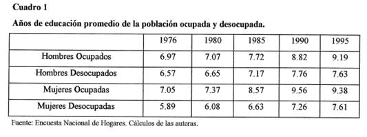 Cuadro 1: muestra los años de educación promedio en los años relevantes. Tomado de Ribero y Meza (1997).