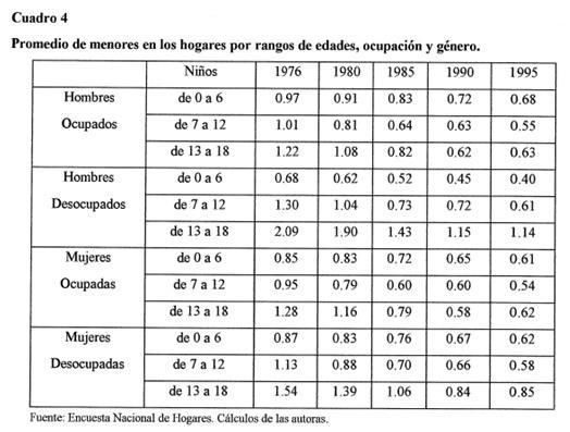Cuadro 2: muestra la disminución de los menores en los hogares. Tomado de Ribero y Meza (1997).