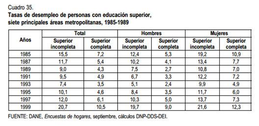 Cuadro 4: muestra la diferencia en la tasa de desempleo según género y educación. Tomado de Sarmiento, Perla & Alam (2001).