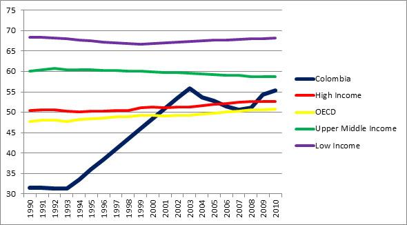 Cuadro 6: compara la participación femenina en el mercado laboral con grupos de países con diferentes posiciones económicas. Datos del Banco Mundial.