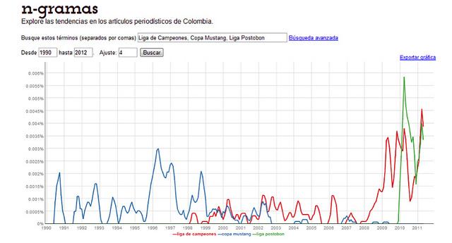 """Gráfica 3: Tendencias de los artículos periodísticos en Colombia que contienen las palabras: """"Liga de campeones"""", """"Copa Mustang"""" y """"Liga Postobon""""."""