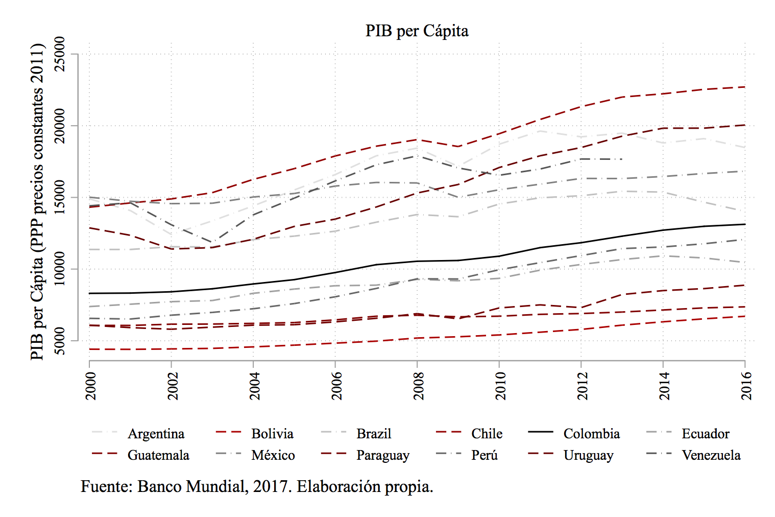 Gráfica PIB.png
