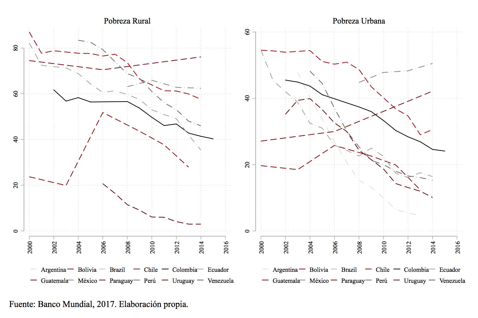 Gráfica Pobreza Rural y Urbana.png