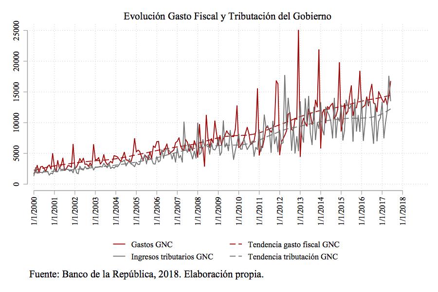 Política Económica En Colombia Recomendaciones Para El