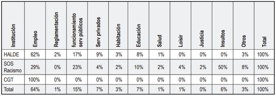 Fuente: Prevert, A., Navarro, O y Bogalska-Martin, E. (2012), elaboración propia
