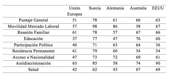 Fuente: Migrant Integration Policy Index, 2015