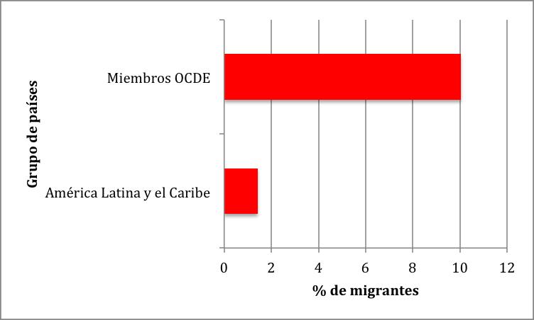Fuente: Banco Mundial .
