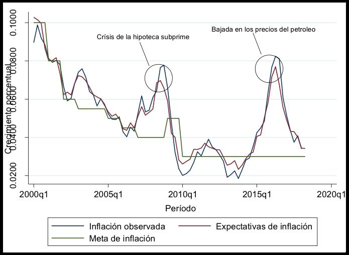 Fuente: Banco de la República, 2018. Elaboración propia.