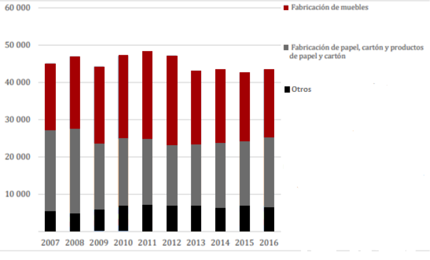 Fuente: Ministerio de Agricultura (2015) con datos del DANE-EAM.