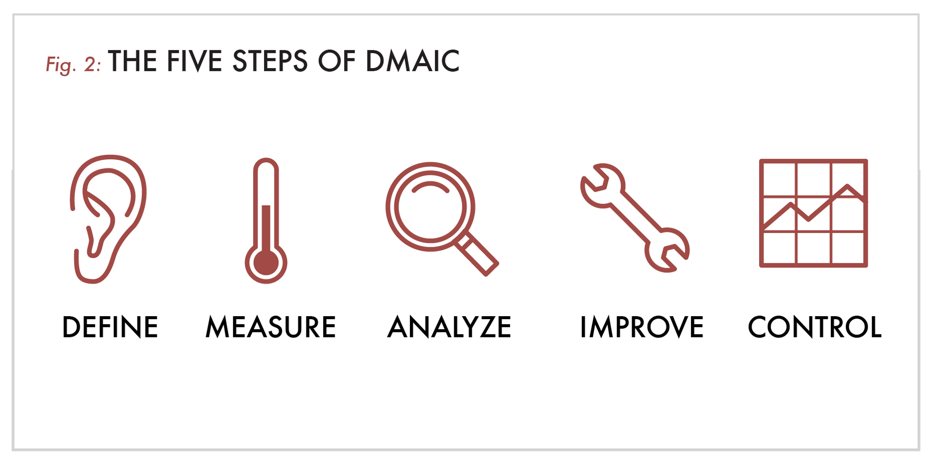 The Five Steps of DMAIC