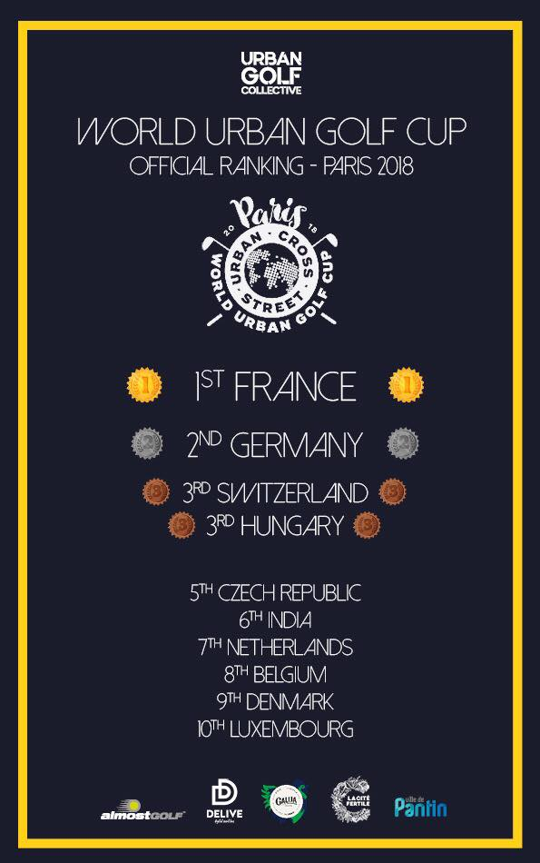 WUGC'18OFFICIALRANKING - — 1st World Urban Golf Cup in history! —