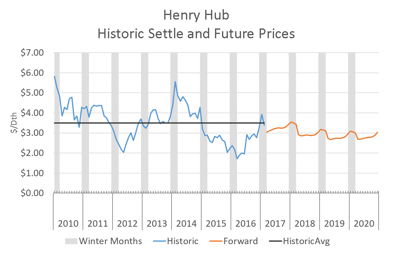 Forward prices (orange) given historical context (blue). (Click to enlarge)