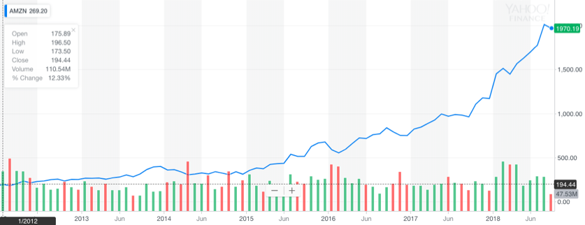 Amazon Stock Growth.png