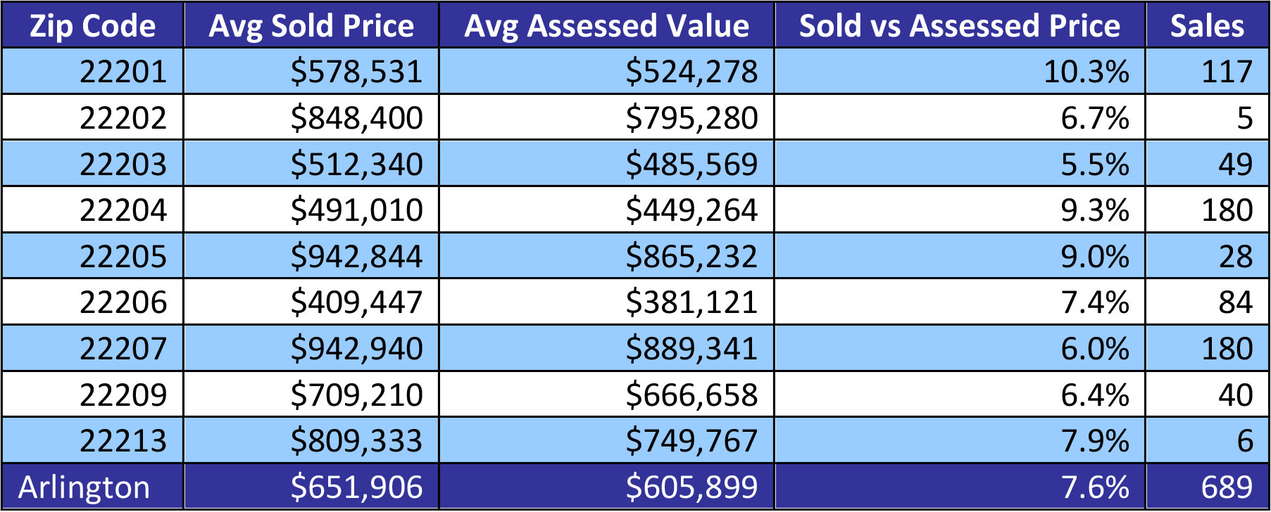 Tax Assessment vs List Price: Who Is Right? — ELI