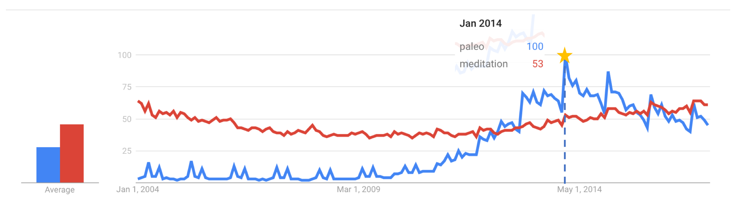 Paleo vs. Meditation as a search term. Graph courtesy of Google Trends.