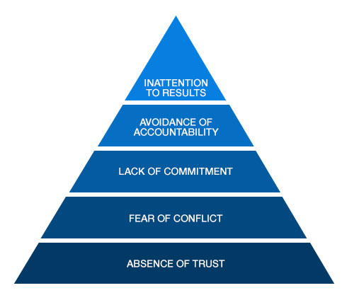The Five Dysfunctions of a Team from Patricia Lencioni