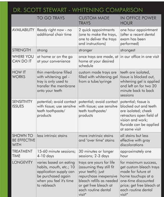 A chart comparing the three best,most popular and effective ways to whiten orbleach teeth(Dr. Scott Stewart General Family Dentist, Silverdale Dentist)