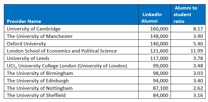 Top 10 universities ranked by number of alumni (rounded to nearest 1000)