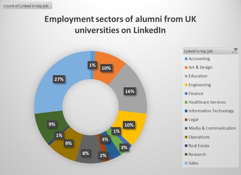 Pie chart of top employment sectors for alumni of UK universities