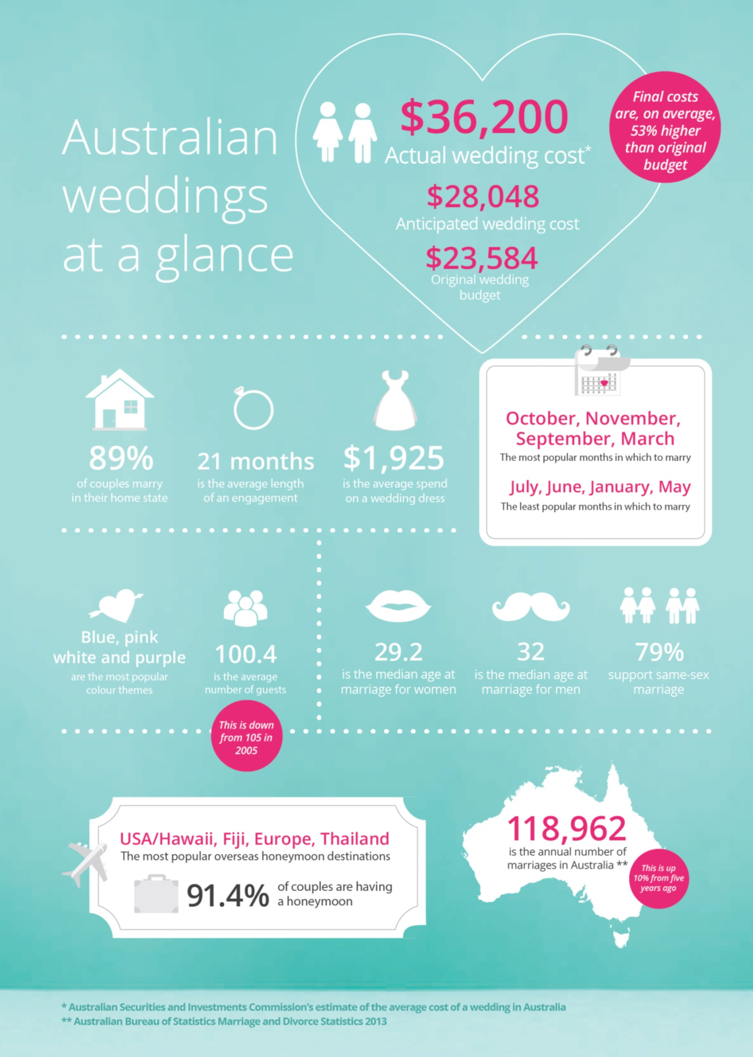 Average Wedding Costs 2015.2015 Wedding Stats In Australia How To Use Them To Your