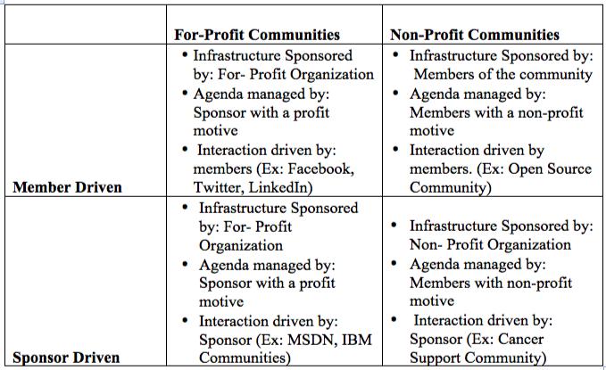 Member vs Sponsor