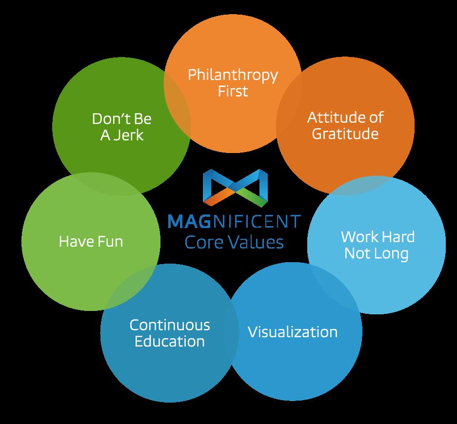 Magnificent Marketing Core Values
