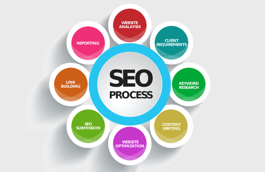 ppc markeitng and seo