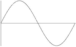 Source:http://www.electroschematics.com/wp-content/uploads/2010/07/SINE-WAVE.png