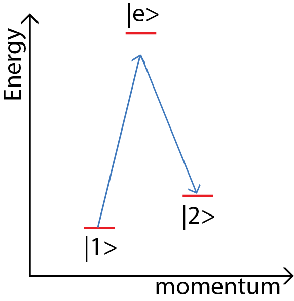 Figure 2 : In a stimulated Raman transition, the atom is illuminated with counter-propagating laser beams. The atom absorbs a photon from one beam and emits a photon into a beam moving the opposite direction. The result is a net kick of 2 photon momenta. In this type of transition, the atom changes both its kinetic energy and its internal state.