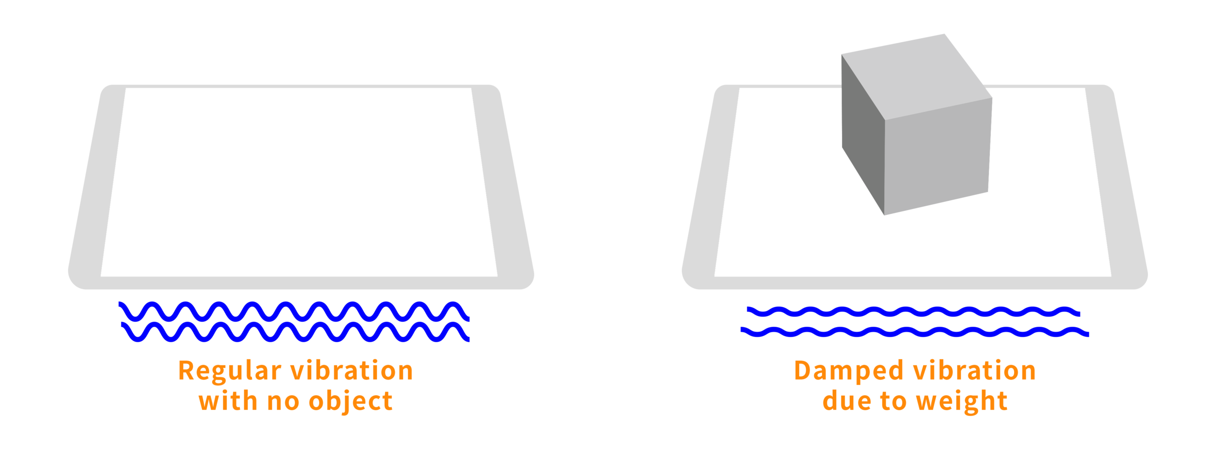 By calculating the deviance in damped vibration, I approximated the weight of an object place above.