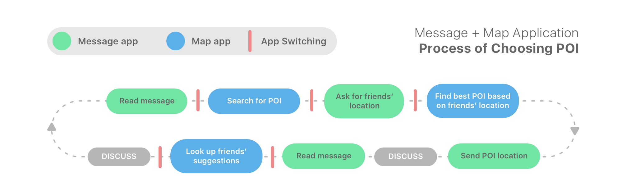 The diagram of how app switching between message and map occur when a group is choosing POI (Point Of Interest)