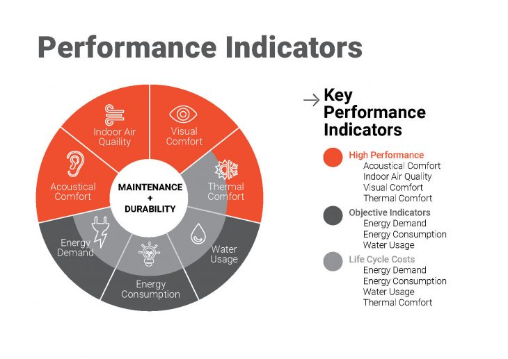 Key Performance Indicators (KPIs) can be used to measure performance, helping ensure workplace environments respond to the needs of users, maintain, healthy environments, and use energy efficiently. Image © DLR Group.