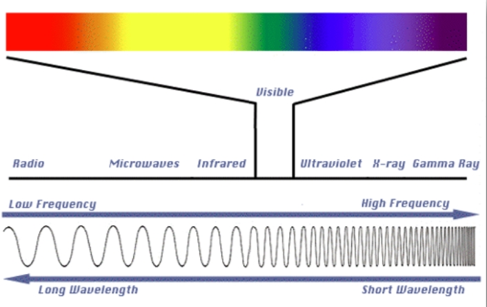 The electromagnetic spectrum. Our eyes can see energy in the form of light and color at the small visible range of the spectrum. My interests in astrochemistry rely on lower frequencies such as radio frequencies.