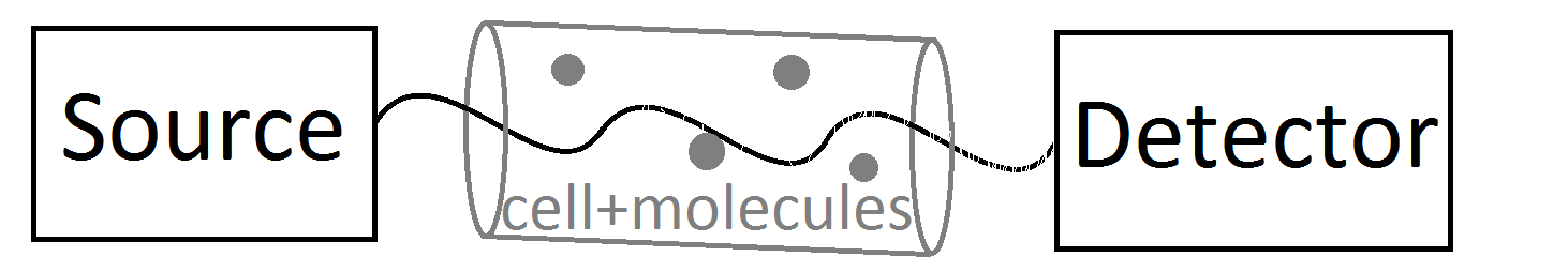 Basic schematic of a spectrometer. Energy (e.g. radio waves) are released from the source and passed through the sample before being measured by a detector.