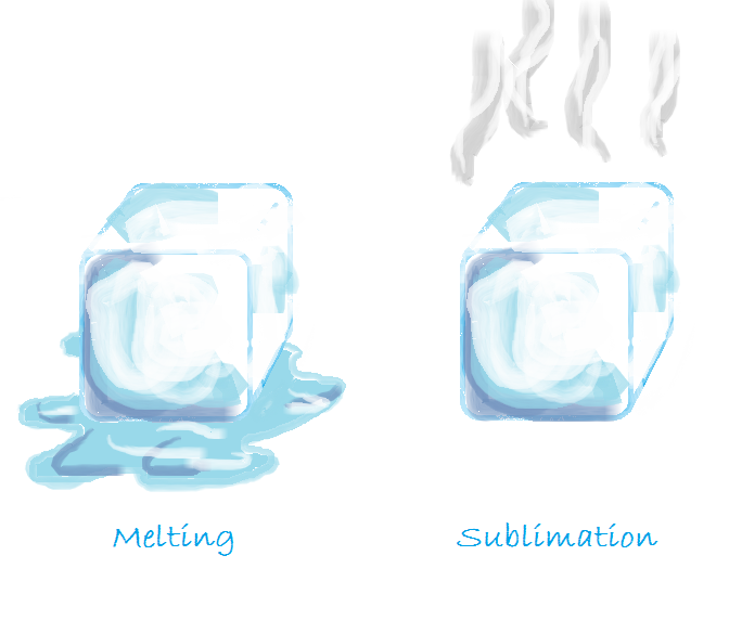 When a solid  elts , it goes into the liquid phase (left). When a solid  ublimates , however, it goes directly into the gas phase (right).