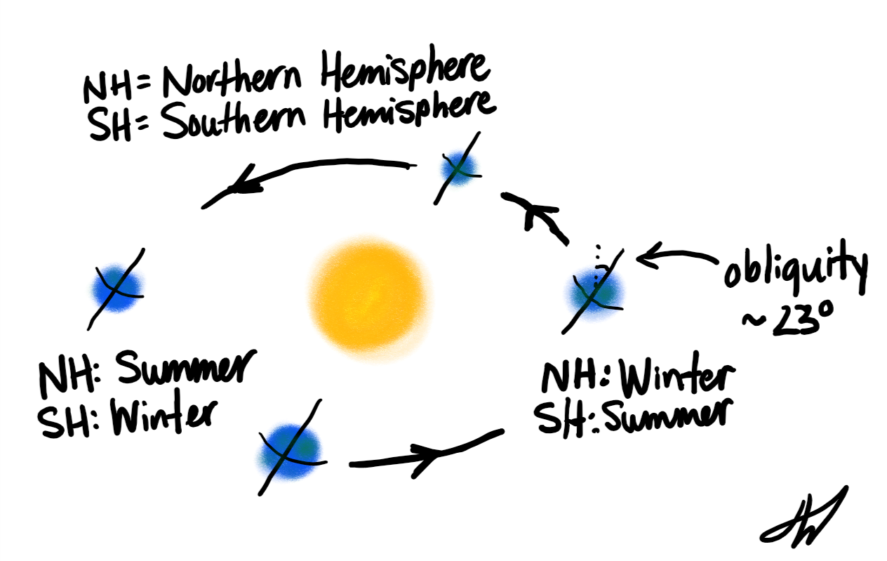 Illustration of axial tilt being responsible for Earth's seasons.