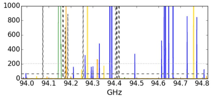 An example of one of the models included in by GBT 2018B proposal (legend excluded). Different colored lines indicate the predicted line strengths (in mK, or milliKelvin) of different molecules in one of the protostellar targets.