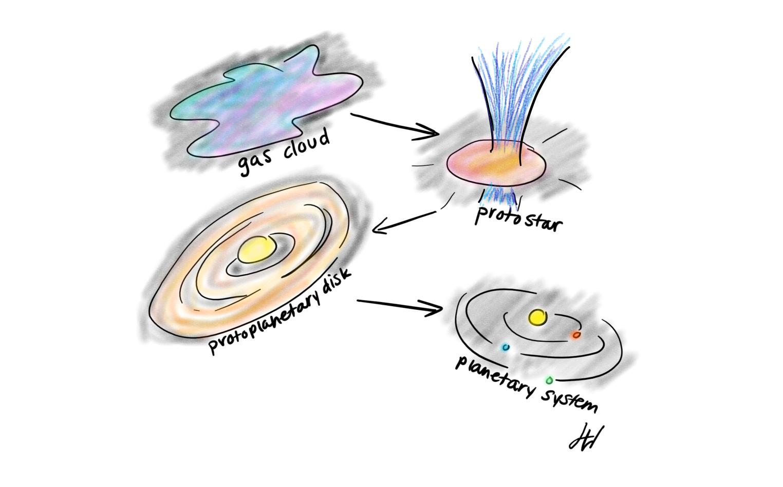 starformation.png