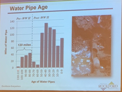Slide from Water Division presentation, graph showing miles of pipe at each age range.