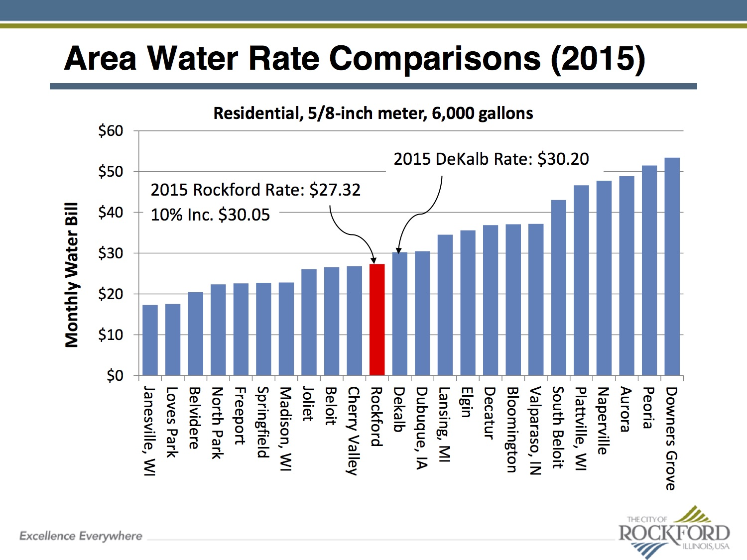 water rate comparisons.jpg
