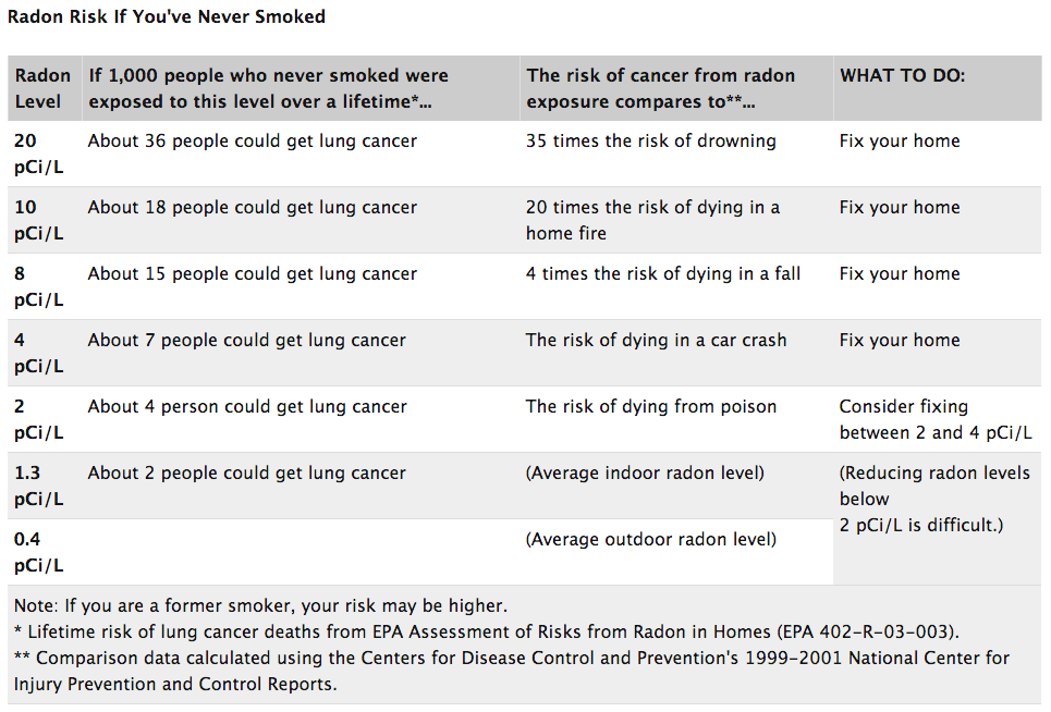 radon-risk-if-youve-never-smoked.jpg