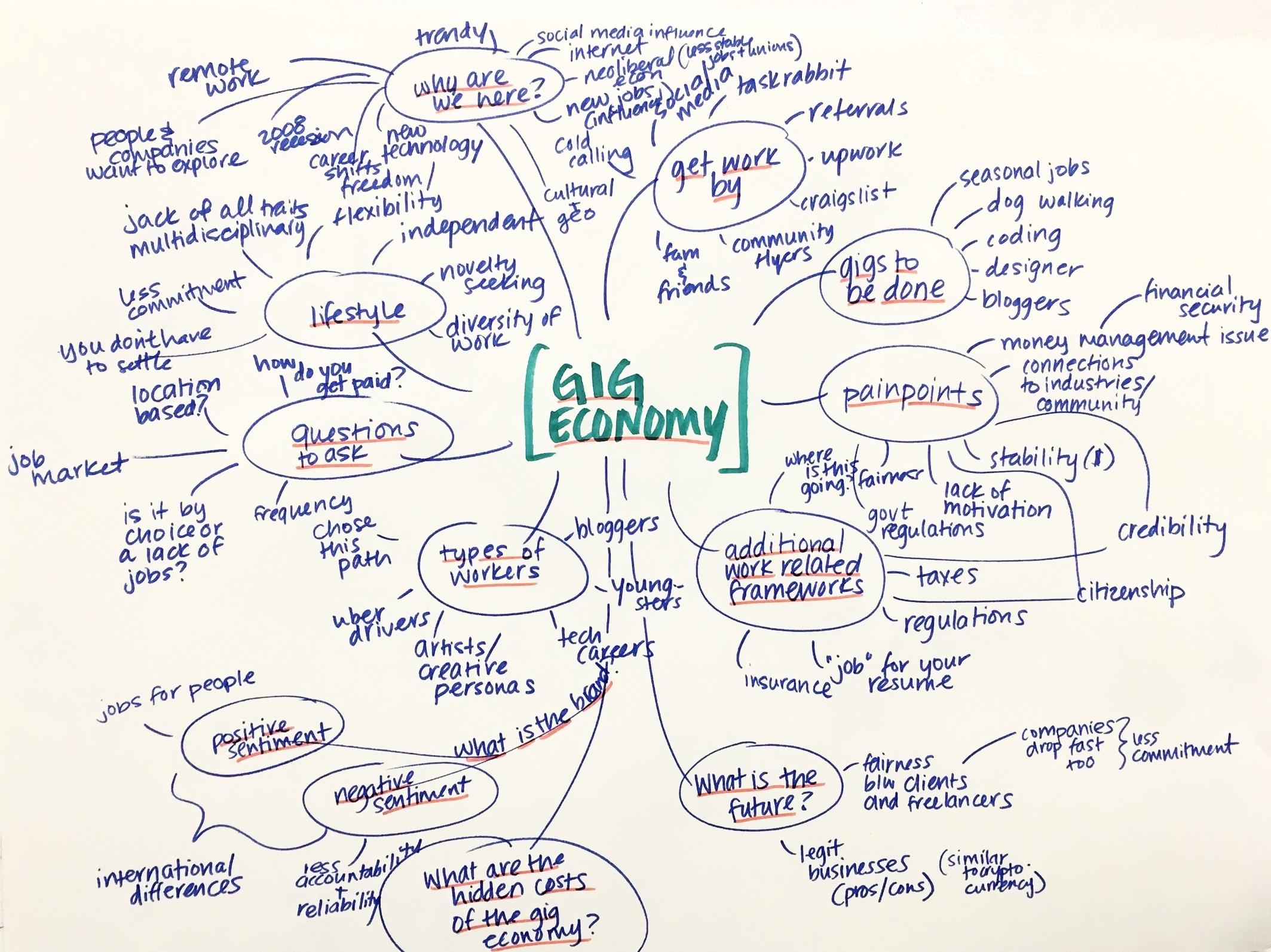 Gig Economy brain map 1%2F24.jpg