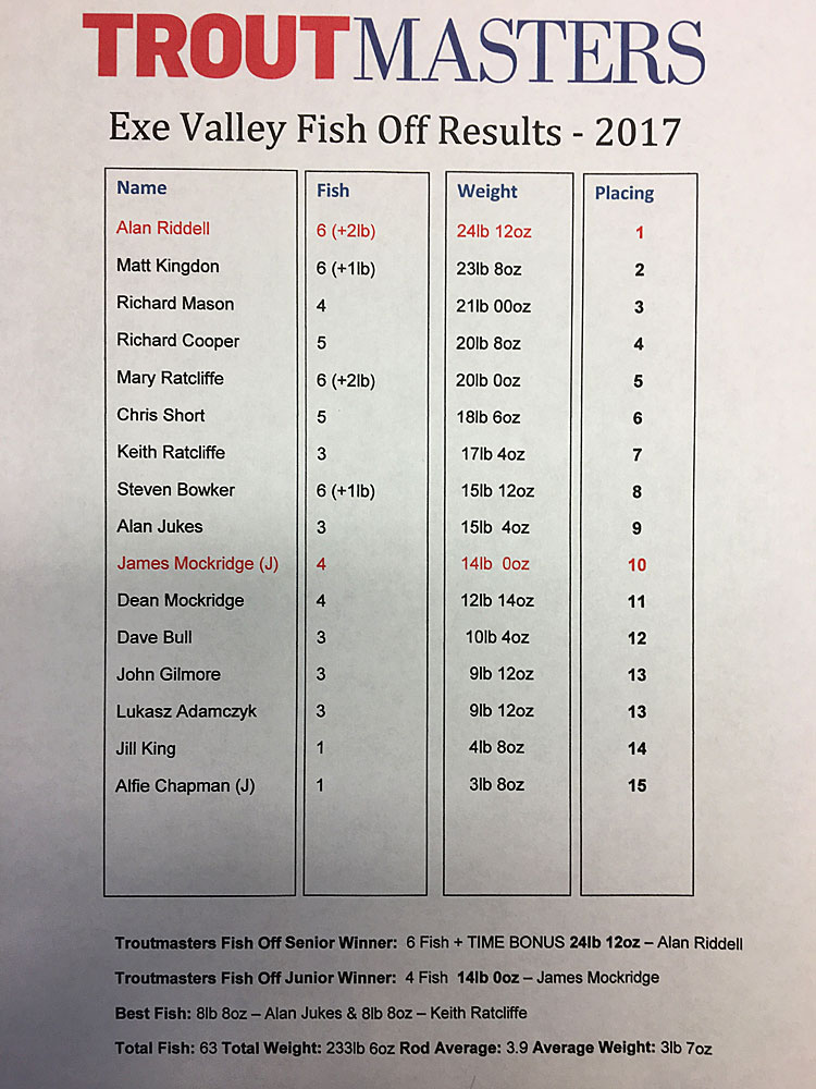 Exe Valley Fishery Troutmasters Fish Off 2017 - Results