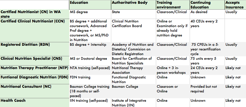 "Comparison of ""qualification"" backgrounds for each nutrition credential"